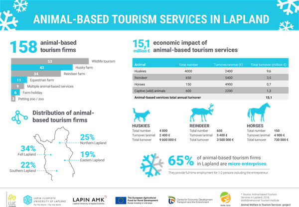 Animal-based tourism services in Lapland.png